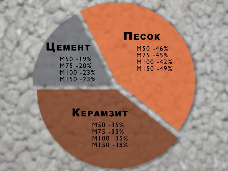 Изготовление керамзитобетона своими руками пропорции 95
