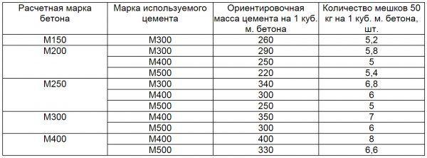 Еще одна похожая таблица, показывающая примерную массу цемента, необходимую для получения бетона определенной марки