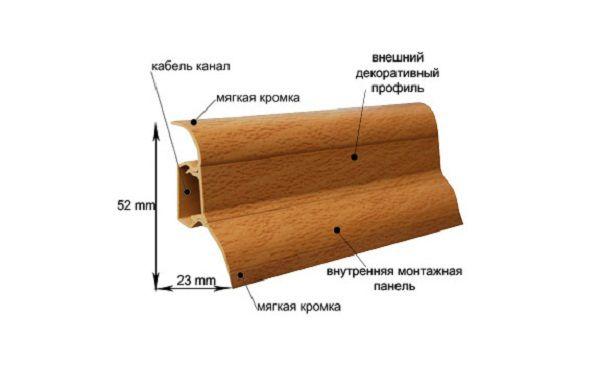 Размеры и конструкция пластикового плинтуса