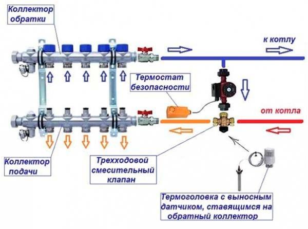 Более наглядное изображение схемы подключения трехходового клапана между котлом и гребенкой теплого пола