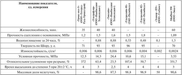 Характеристика полиуретановых составов для наливных полов от различных производителей