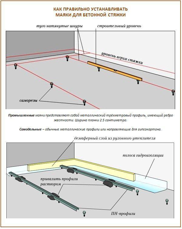 Как правильно устанавливать маяки для бетонной стяжки