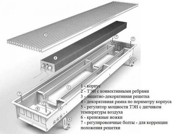 Конструкция встраиваемых в пол радиаторов