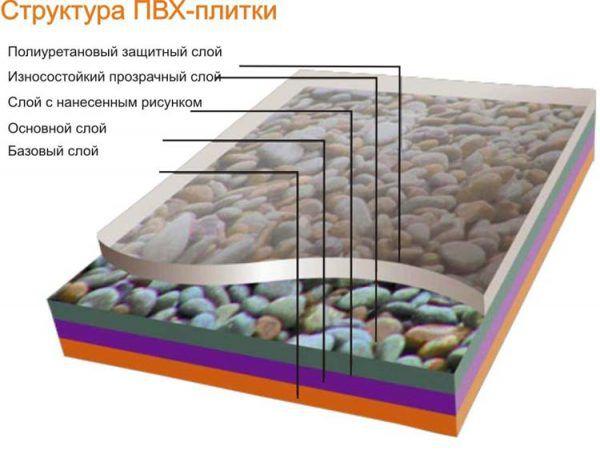 Многослойная структура ПВХ плитки