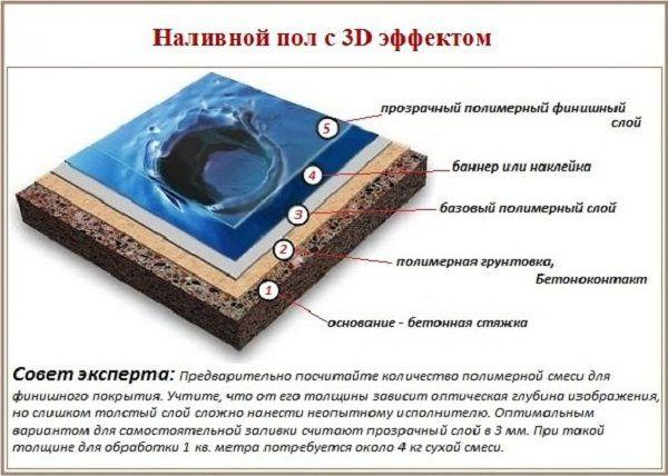 Наливной пол с 3D эффектом