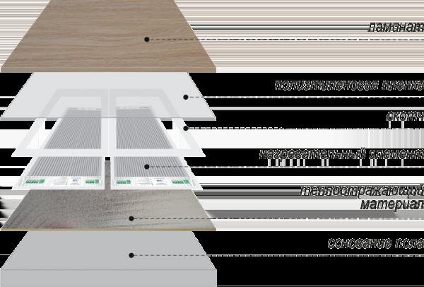 Необходимые материалы для укладки пленочного пола под деревянные и легкие покрытия