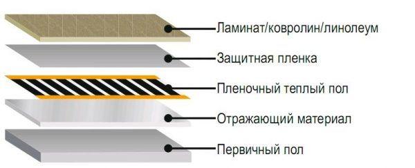 Последовательность элементов при монтаже пленочного пола под ламината