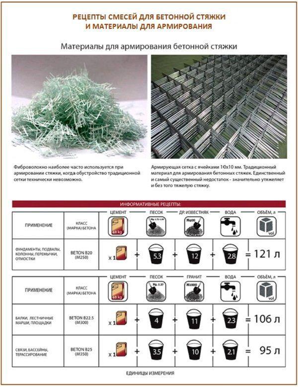 Рецепты смесей для бетонной стяжки