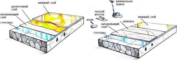 Схема декоративного и обычного наливного пола