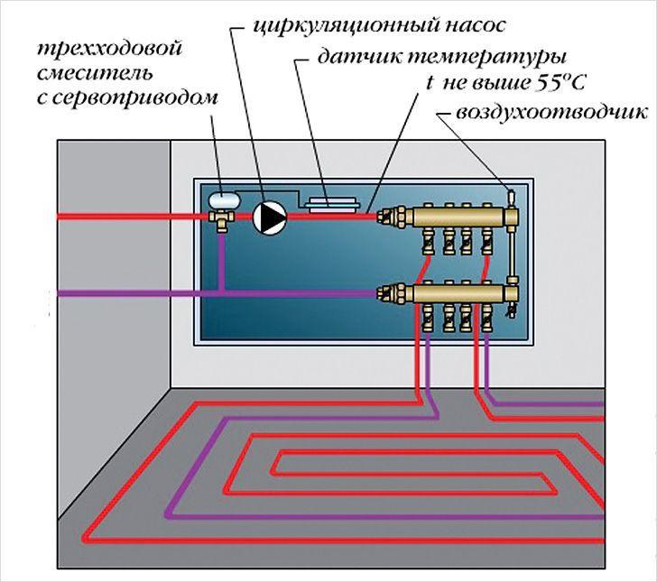 Схема обвязки гребенки