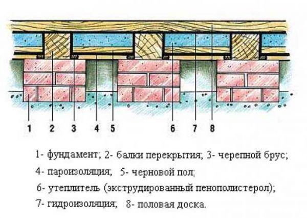 Схема устройства деревянного пола на столбчатом фундаменте