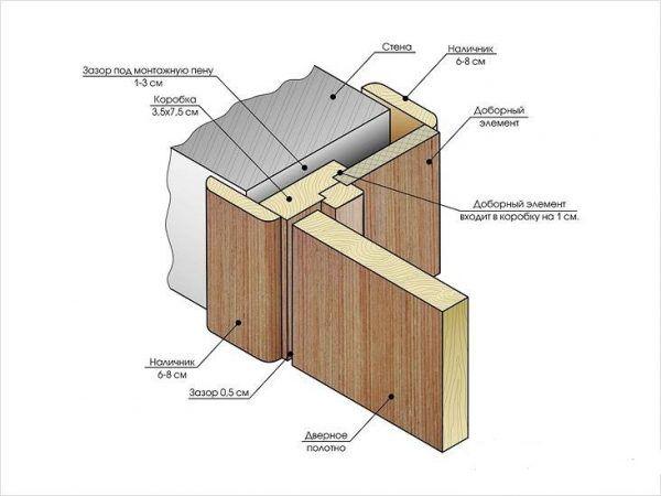 Схема устройства дверной коробки