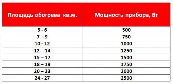 Таблица расчета мощности электроконвектора