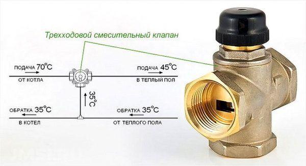 Трехходовой смесительный клапан и его положение на схеме подключения гребенки к котлу