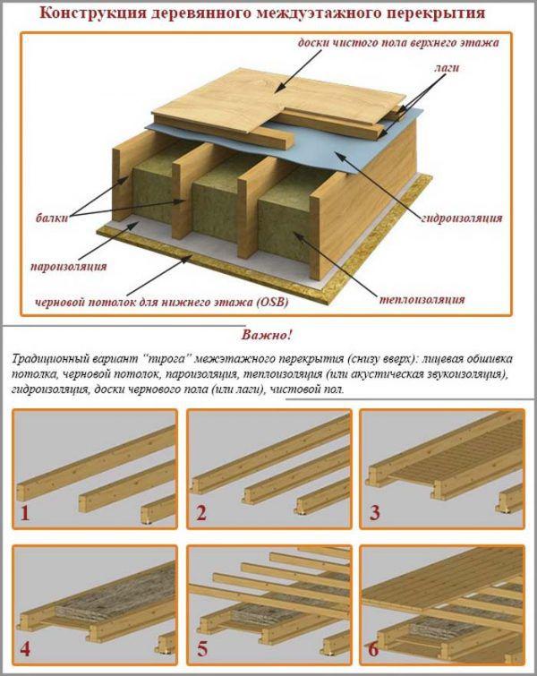 Устройство деревянного междуэтажного перекрытия