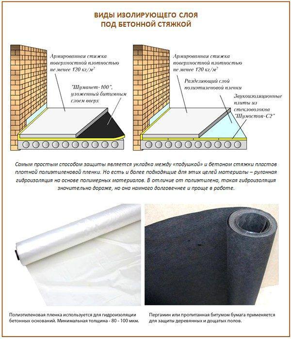 Виды изолирующего слоя под бетонной стяжкой