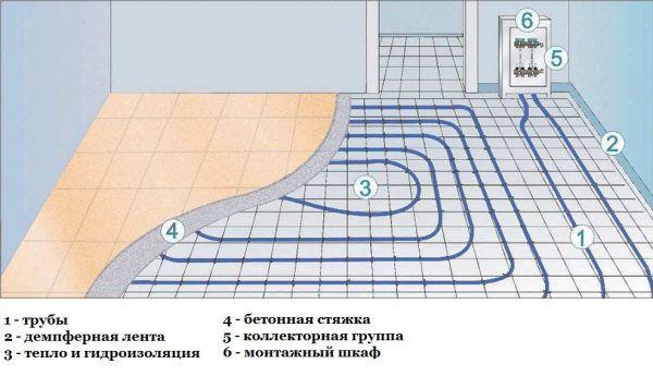 Водяные теплые полы. Схема водяного пола