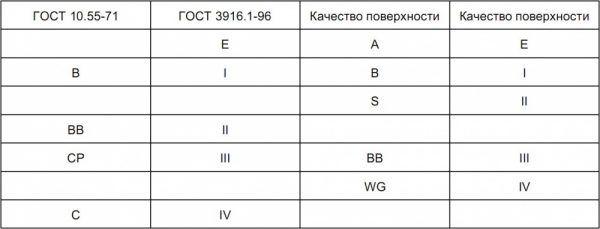 Сорта фанеры: Е (элита), I, II, III, IV