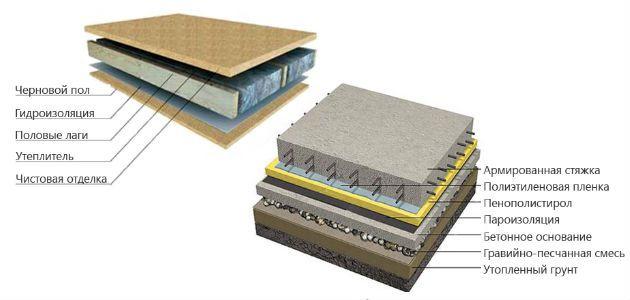 Утеплить бетонные полы в частном доме своими руками 721