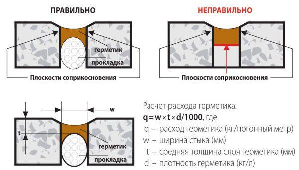 Изоляционные швы устраивают вокруг фундаментов и колонн, а также вдоль стен с целью исключения передачи деформаций от конструкций дома на стяжку пола
