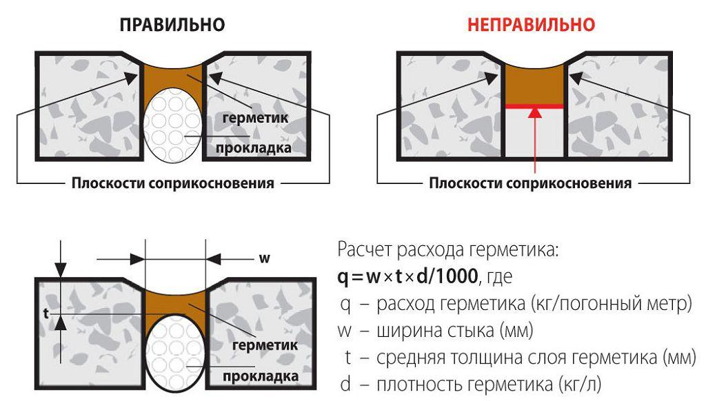 летнего материалы для гидроизоляции швов между плитами производители термобелья