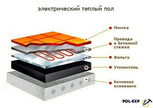 Как выглядит пирог для теплого пола