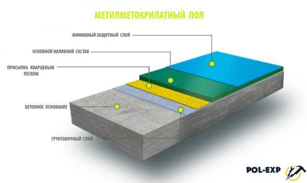 Метилметакрилатные полы - слои
