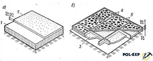Полы цементные (а) и мозаичные (б) по грунту