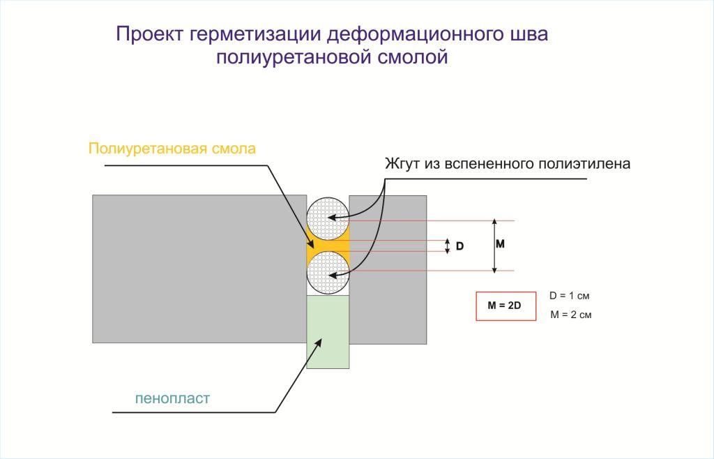 температурные швы в бетонных полах