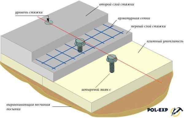 Схема двухслойной стяжки по маякам
