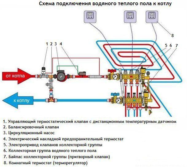 Схема подключения водяного схема подключения теплого пола