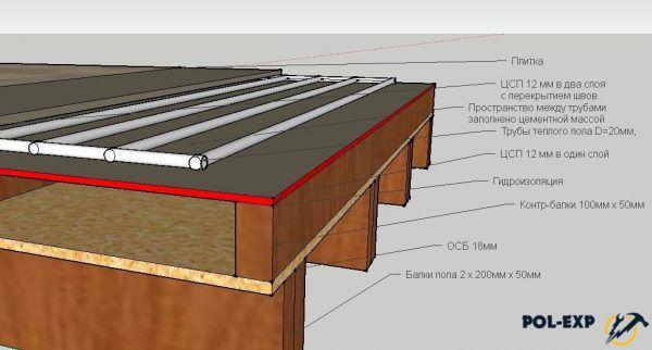 Схема реализации водяного тёплого пола с применением плит ЦСП