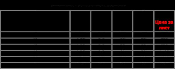 Среднерыночные цены на материал