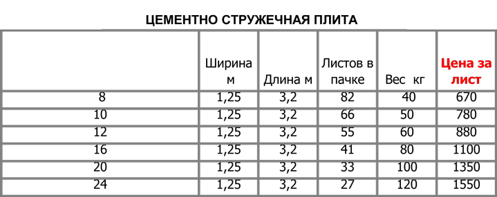 стандартные размеры цсп