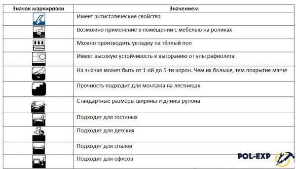 Таблица маркировки ковролина