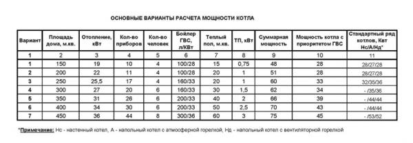 Таблица основных вариантов расчета котла. Усредненные мощности