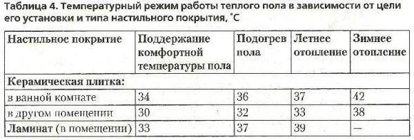 Температура теплого пола куда ниже, чем у радиаторов отопления