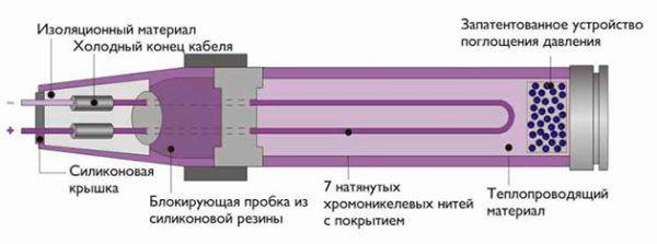 Устройство и принцип работы жидкостного электрического пола