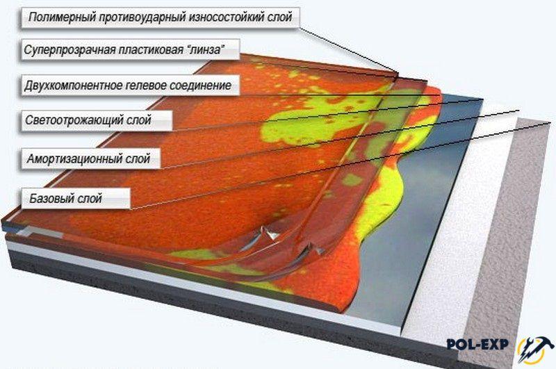 Наливные полы состав пола жидкая сверхтонкая теплоизоляция цена