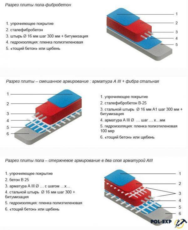 Варианты армирования бетонной стяжки