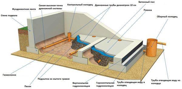Внешняя гидроизоляция подвала и устройство дренажной системы