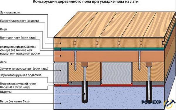 Конструкция деревянного пола при укладке на лаги