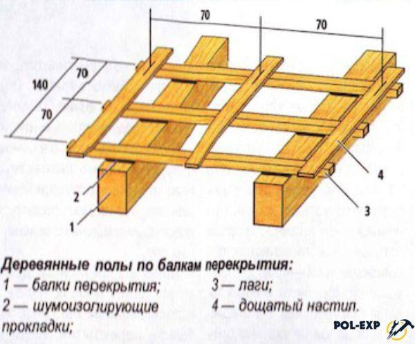 Конструкция по балкам