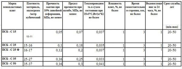 Марки и характеристики пенопласта