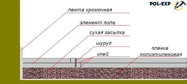 На схеме листы гипсокартона уложены в два слоя