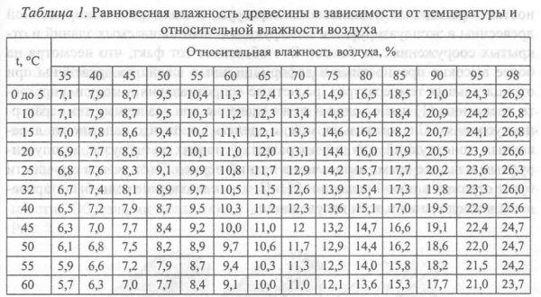 Равновесная влажность древесины в зависимости от температуры и относительной влажности воздуха