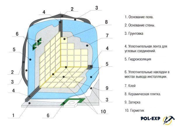 Схема гидроизоляции стен и пола в ванной