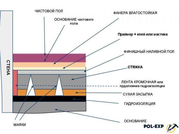 Схема структуры наливного пола
