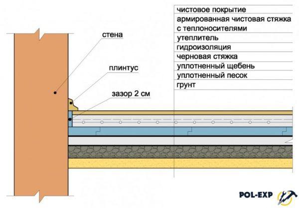 Схема устройства бетонного пола