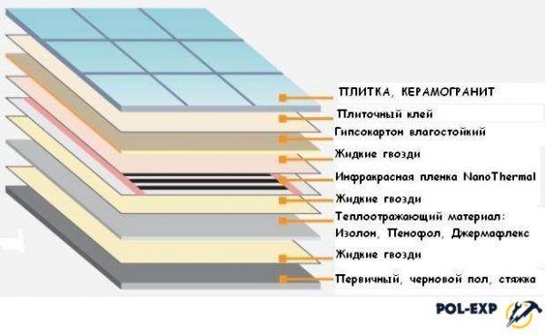 Схема устройства теплого пола с использованием гипсокартона